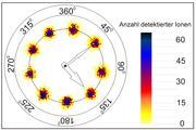 """Abbildung der Kreisbewegung des Ions auf dem Detektor (""""Phasenuhr"""") für verschiedene Stoppzeiten. Das Bild setzt sich aus einer großen Zahl von Einzelmessungen zusammen, die innerhalb weniger Minuten aufgenommen werden können. Die Umlaufzeit des Ions beträgt etwa 1 Mikrosekunde. Grafik: MPI für Kernphysik"""